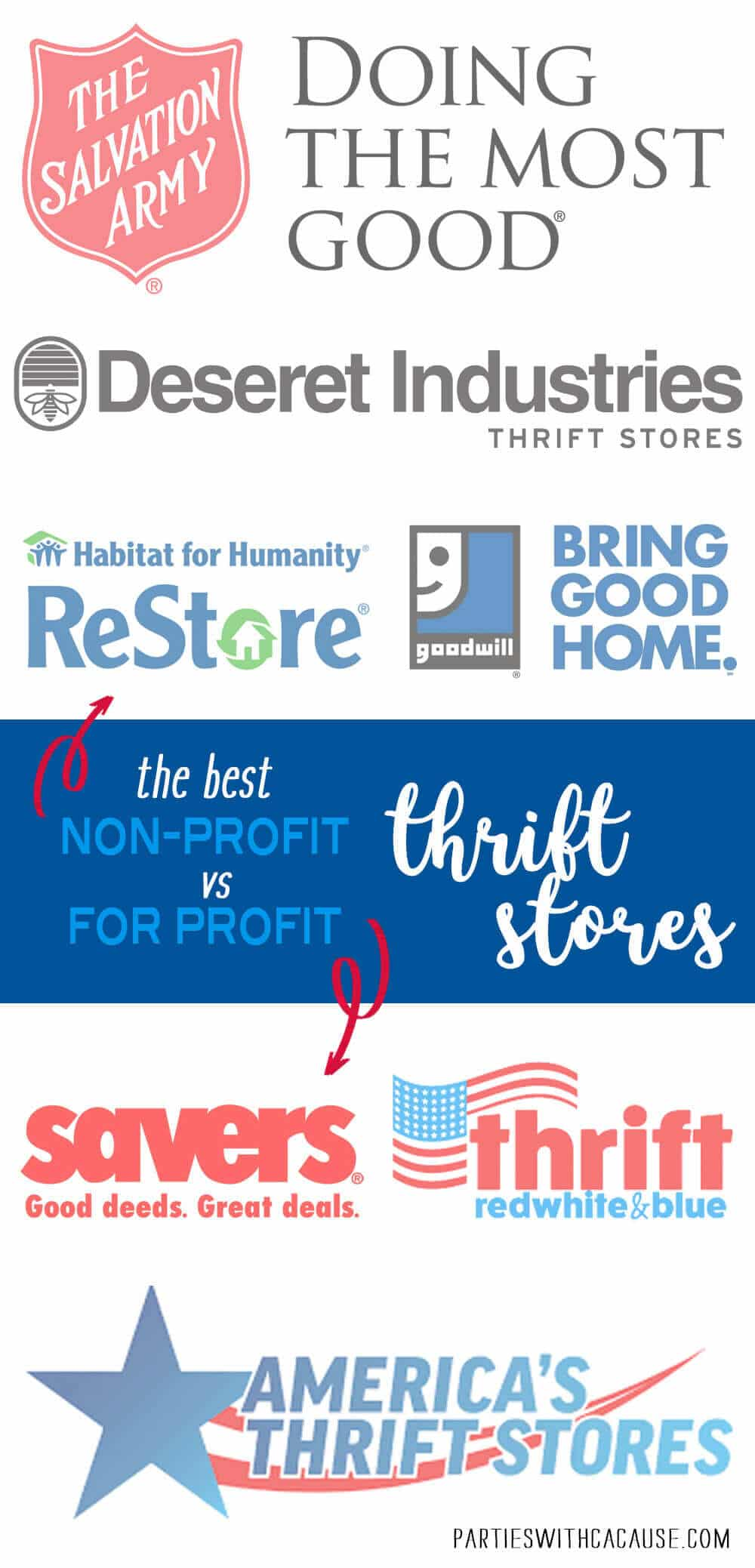 Non-Profit vs for profit Thrift Store Comparisons